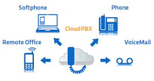 Cloud PBX - Save up on Telephone costs